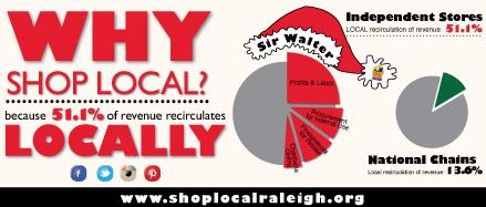 Shop Local Raleigh Christmas Fun | alana mcarthur designs